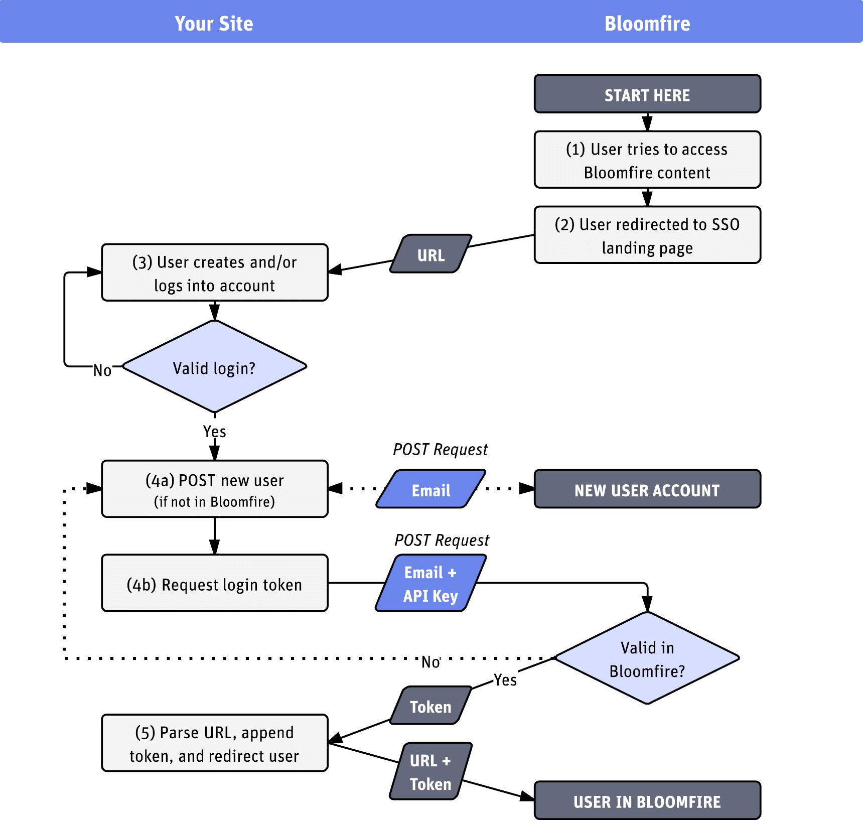 Bloomfire api sso flow diagram flow pooptronica
